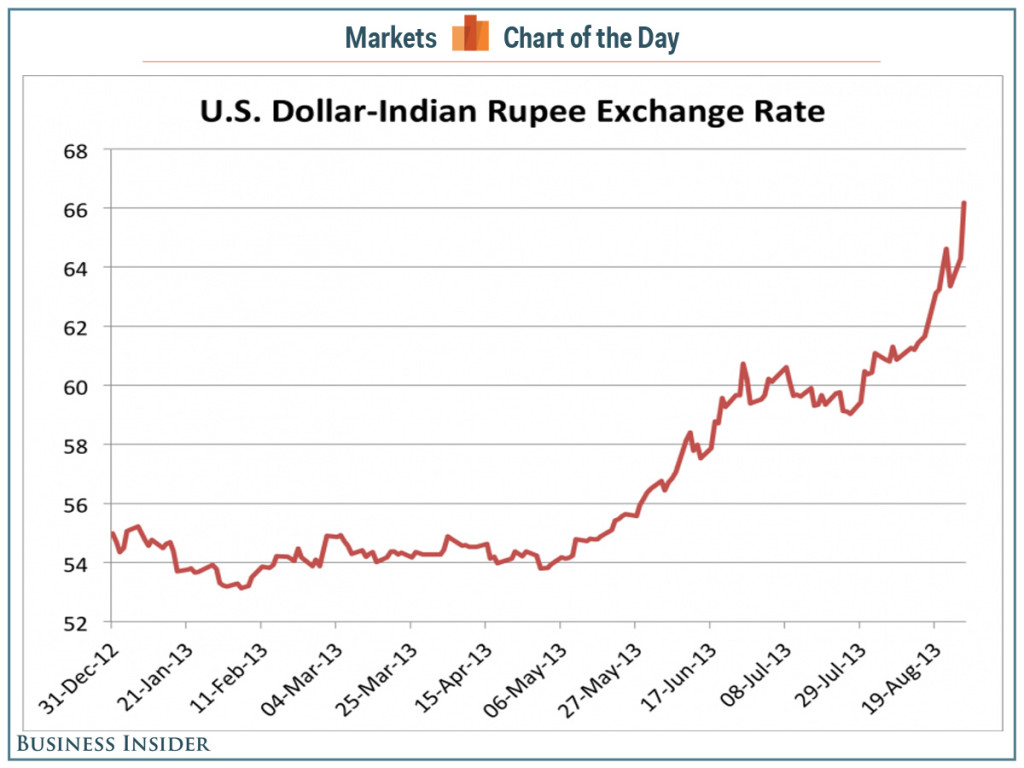 chart-of-the-day-the-indian-rupee-is-getting-absolutely-brutalized