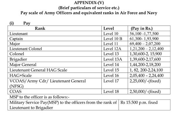 CDS-Officers-Salary