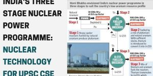 For All Defence Aspirants India's Three Stage Nuclear Power Programme