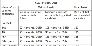 CDS 2 2018 expected cut offs (sectional as well as Overall Cut Offs)